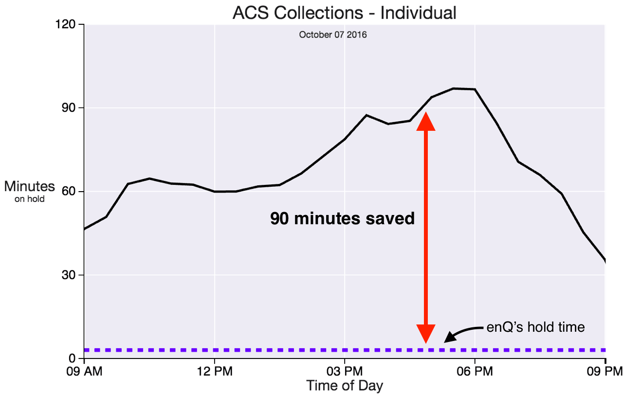 Plot of ACS Collections Individual hold time vs time of day.