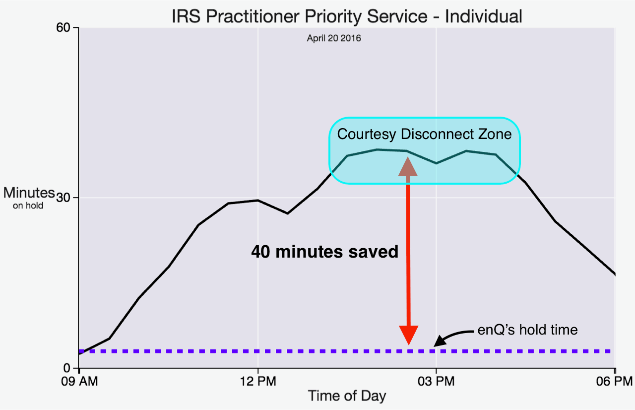 Plot of IRS Practitioner Priority Service Individual hold time vs time of day.